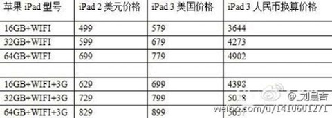iPad 3 Pricing leak